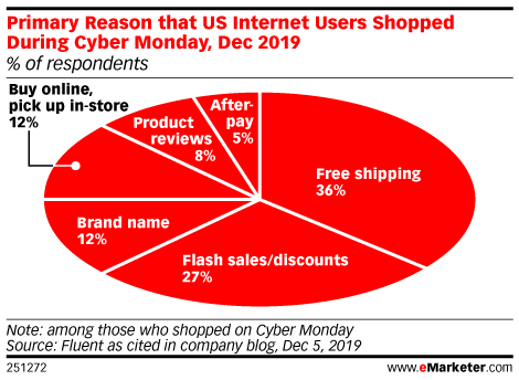 Reasons that US Internet Users Shopped During Cyber Monday, Dec 2019 (% of respondents)