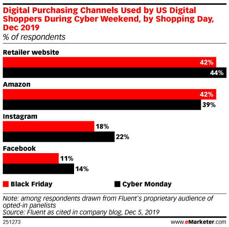 Digital Purchasing Channels Used by US Internet Users' During Cyber Weekend, by Shopping Day, Dec 2019 (% of respondents)