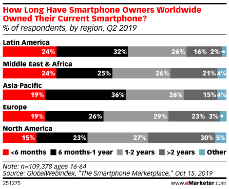 How Long Have Smartphone Owners Worldwide Owned Their Current Smartphone? (% of respondents, by region, Q2 2019)
