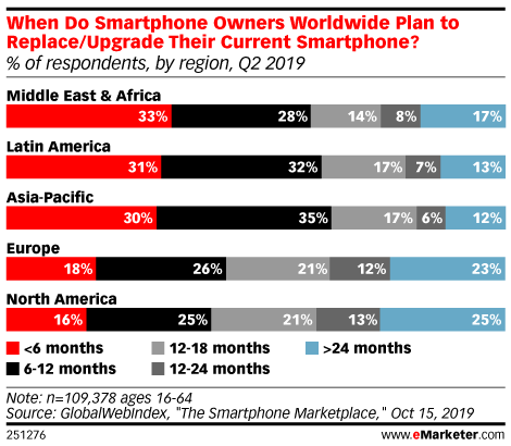 When Do Smartphone Owners Worldwide Plan to Replace/Upgrade Their Current Smartphone? (% of respondents, by region, Q2 2019)