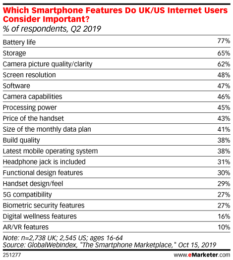 Which Smartphone Features Do UK/US Internet Users Consider Important? (% of respondents, Q2 2019)