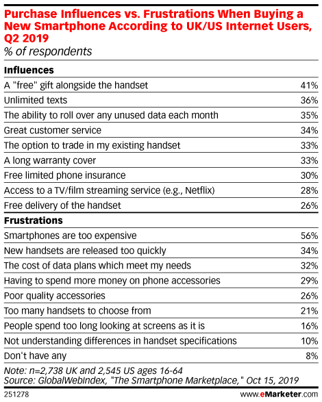 Purchase Influences vs. Frustrations When Buying a New Smartphone According to UK/US Internet Users, Q2 2019 (% of respondents)