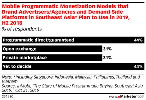 Mobile Programmatic Monetization Models that Brand Advertisers/Agencies and Demand-Side Platforms in Southeast Asia* Plan to Use in 2019, H2 2018 (% of respondents)