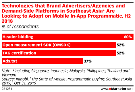 Technologies that Brand Advertisers/Agencies and Demand-Side Platforms in Southeast Asia* Are Looking to Adopt on Mobile In-App Programmatic, H2 2018 (% of respondents)