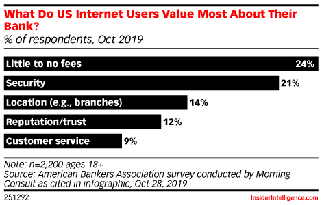 What Do US Internet Users Value Most About Their Bank? (% of respondents, Oct 2019)