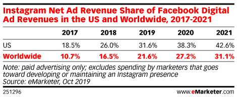 Instagram Net Ad Revenue Share of Facebook Digital Ad Revenues in the US and Worldwide, 2017-2021
