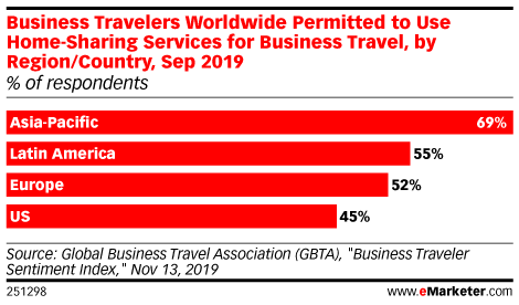 Business Travelers Worldwide Permitted to Use Home-Sharing Services for Business Travel, by Region/Country, Sep 2019 (% of respondents)