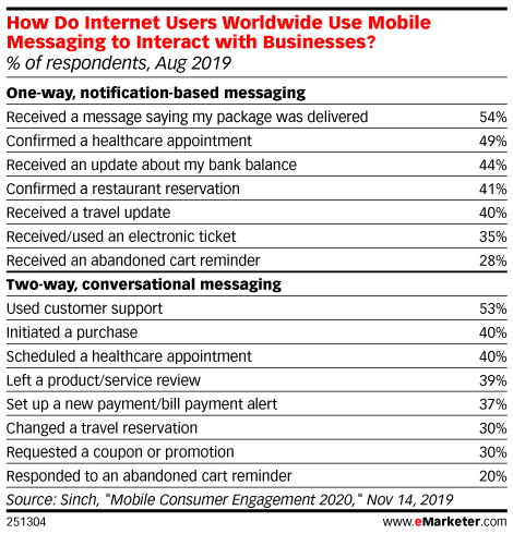 How Do Internet Users Worldwide Use Mobile Messaging to Interact with Businesses? (% of respondents, Aug 2019)