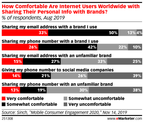 How Comfortable Are Internet Users Worldwide with Sharing Their Personal Info with Brands? (% of respondents, Aug 2019)