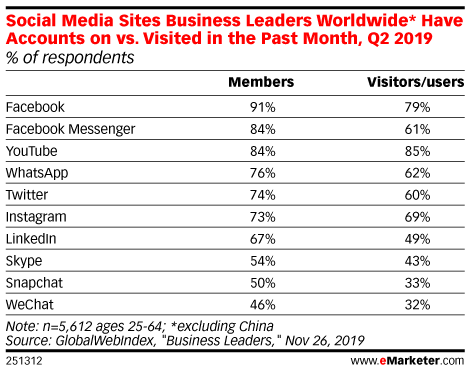 Social Media Sites Business Leaders Worldwide* Have Accounts on vs. Visited in the Past Month, Q2 2019 (% of respondents)