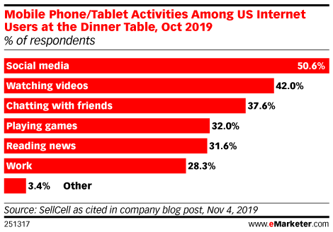 Mobile Phone/Tablet Activities Among US Internet Users at the Dinner Table, Oct 2019 (% of respondents)