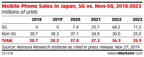 Mobile Phone Sales in Japan, 5G vs. Non-5G, 2018-2023 (millions of units)