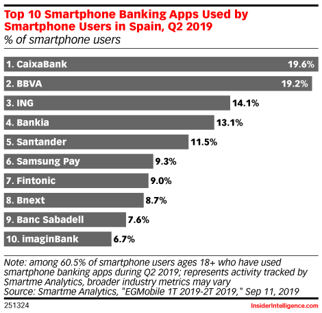 Top 10 Smartphone Banking Apps Used by Smartphone Users in Spain, Q2 2019 (% of smartphone users)