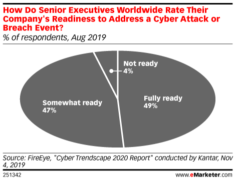 How Do Senior Executives Worldwide Rate Their Company's Readiness to Address a Cyber Attack or Breach Event? (% of respondents, Aug 2019)