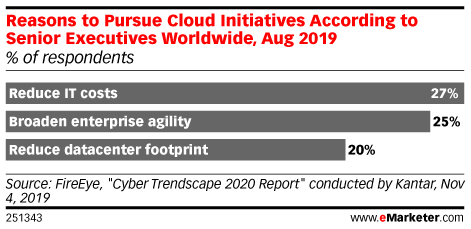 Reasons to Pursue Cloud Initiatives According to Senior Executives Worldwide, Aug 2019 (% of respondents)