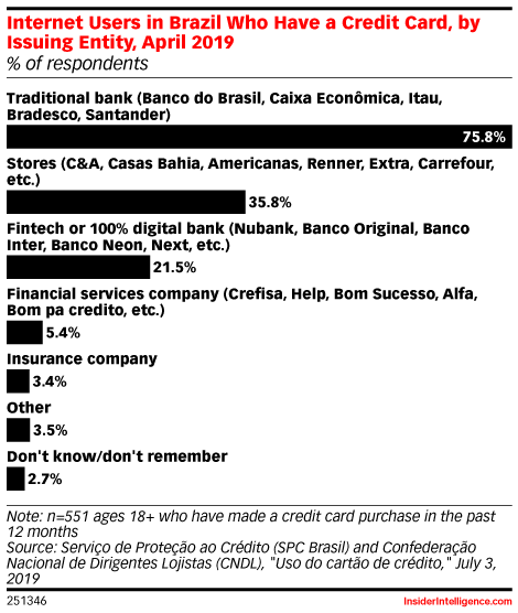 Internet Users in Brazil Who Have a Credit Card, by Issuing Entity, April 2019 (% of respondents)