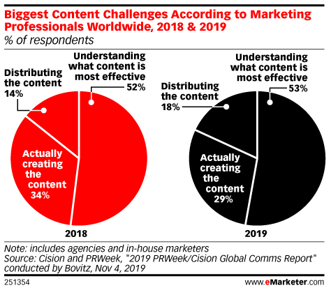 Biggest Content Challenges According to Marketing Professionals Worldwide, 2018 & 2019 (% of respondents)