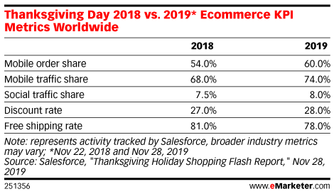 Thanksgiving Day 2018 vs. 2019* Ecommerce KPI Metrics Worldwide