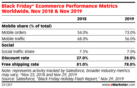 Black Friday* Ecommerce Performance Metrics Worldwide, Nov 2018 & Nov 2019