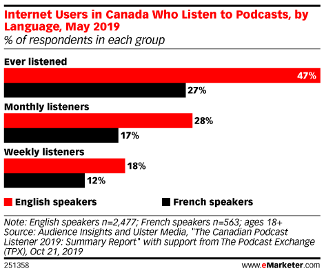 Internet Users in Canada Who Listen to Podcasts, by Language, May 2019 (% of respondents in each group)