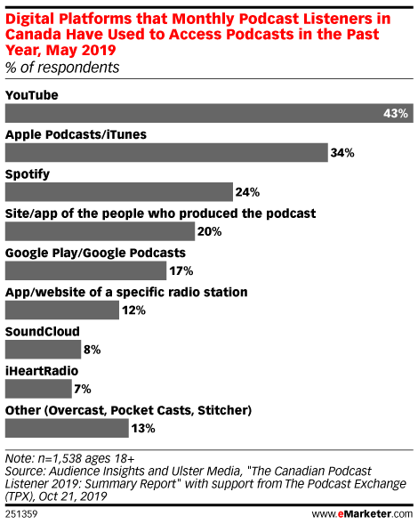 Digital Platforms that Monthly Podcast Listeners in Canada Have Used to Access Podcasts in the Past Year, May 2019 (% of respondents)