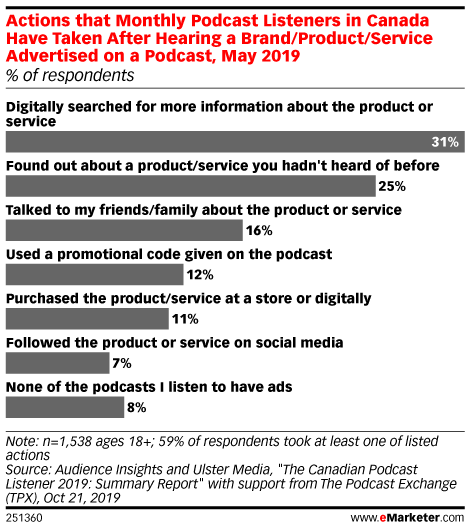 Actions that Monthly Podcast Listeners in Canada Have Taken After Hearing a Brand/Product/Service Advertised on a Podcast, May 2019 (% of respondents)