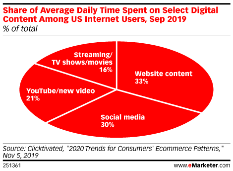 Share of Average Daily Time Spent on Select Digital Content Among US Internet Users, Sep 2019 (% of total)
