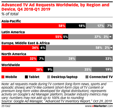 Advanced TV Ad Requests Worldwide, by Region and Device, Q4 2018-Q1 2019 (% of total)
