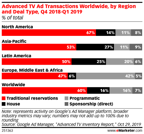 Advanced TV Ad Transactions Worldwide, by Region and Deal Type, Q4 2018-Q1 2019 (% of total)