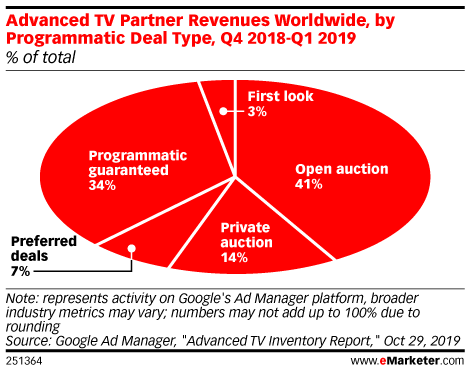 Advanced TV Partner Revenues Worldwide, by Programmatic Deal Type, Q4 2018-Q1 2019 (% of total)