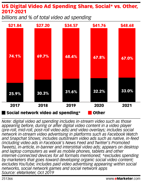 US Digital Video Ad Spending Share, Social* vs. Other, 2017-2021 (billions and % of total video ad spending)