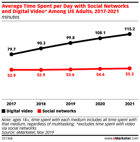 Average Time Spent per Day with Social Networks and Digital Video* Among US Adults, 2017-2021 (minutes)