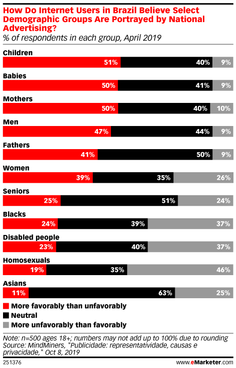 How Do Internet Users in Brazil Believe Select Demographic Groups Are Portrayed by National Advertising? (% of respondents in each group, April 2019)