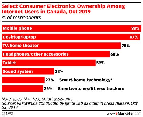 Select Consumer Electronics Ownership Among Internet Users in Canada, Oct 2019 (% of respondents)