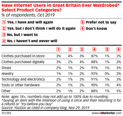 Have Internet Users in Great Britain Ever Wardrobed* Select Product Categories? (% of respondents, Oct 2019)