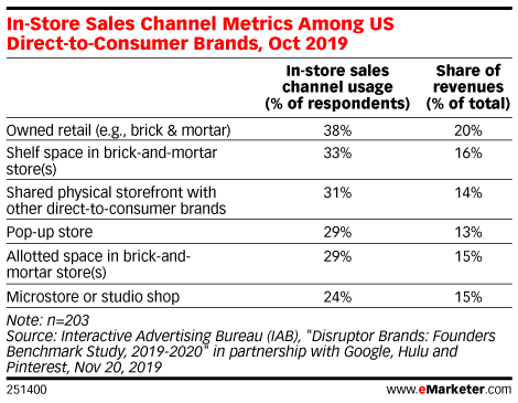 In-Store Sales Channel Metrics Among US Direct-to-Consumer Brands, Oct 2019