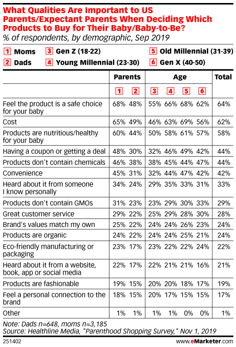 What Qualities Are Important to US Parents/Expectant Parents When Deciding Which Products to Buy for Their Baby/Baby-to-Be? (% of respondents, by demographic, Sep 2019)