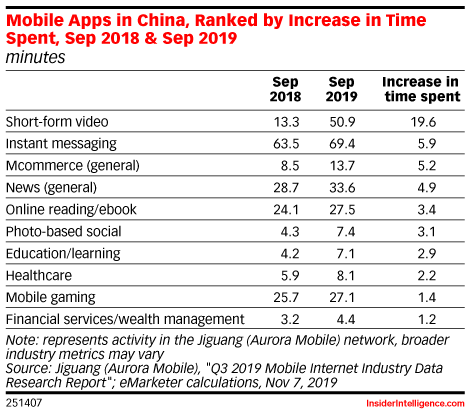 Mobile Apps in China, Ranked by Increase in Time Spent, Sep 2018 & Sep 2019 (minutes)