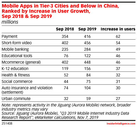 Mobile Apps in Tier-3 Cities and Below in China, Ranked by Increase in User Growth, Sep 2018 & Sep 2019 (millions)