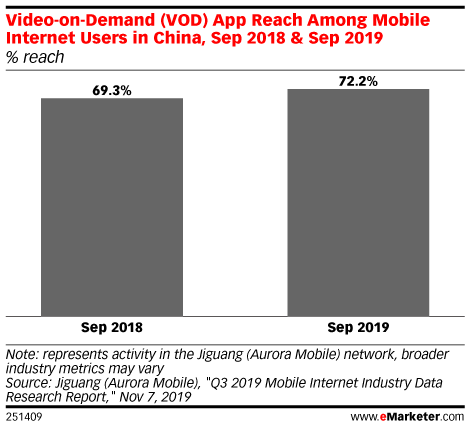 Video-on-Demand (VOD) App Reach Among Mobile Internet Users in China, Sep 2018 & Sep 2019 (% reach)