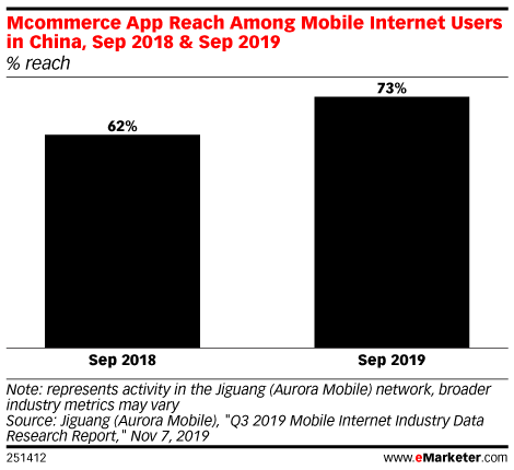 Mcommerce App Reach Among Mobile Internet Users in China, Sep 2018 & Sep 2019 (% reach)