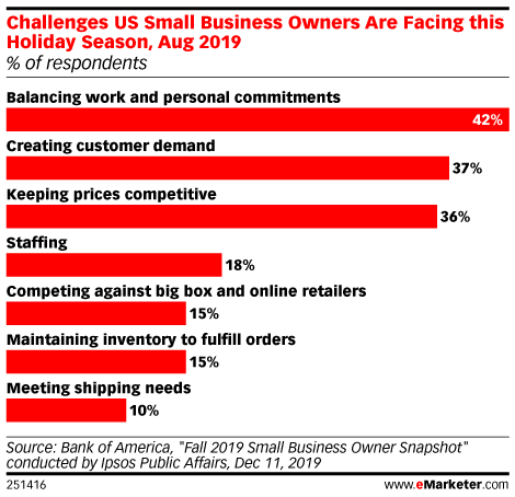 Challenges US Small Business Owners Are Facing this Holiday Season, Aug 2019 (% of respondents)