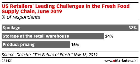 US Retailers' Leading Challenges in the Fresh Food Supply Chain, June 2019 (% of respondents)