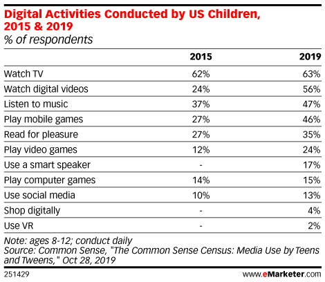 Digital Activities Conducted by US Children, 2015 & 2019 (% of respondents)