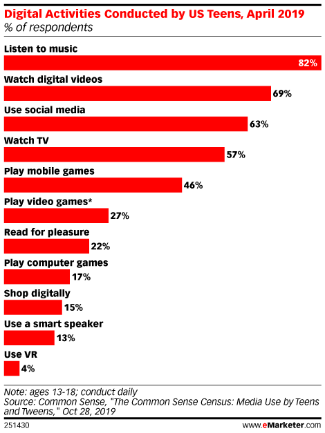 Digital Activities Conducted by US Teens, April 2019 (% of respondents)