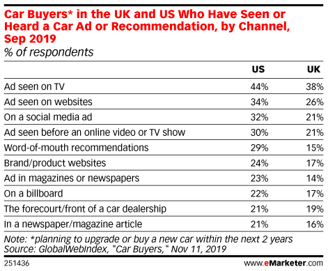 Car Buyers* in the UK and US Who Have Seen or Heard a Car Ad or Recommendation, by Channel, Sep 2019 (% of respondents)