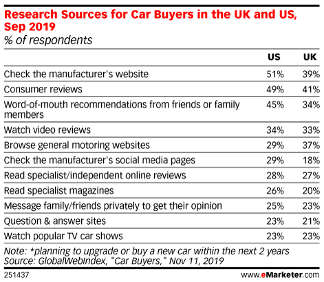 Research Sources for Car Buyers in the UK and US, Sep 2019 (% of respondents)