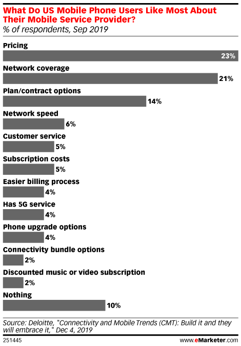 What Do US Mobile Phone Users Like Most About Their Mobile Service Provider? (% of respondents, Sep 2019)