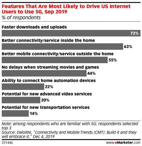 Features That Are Most Likely to Drive US Internet Users to Use 5G, Sep 2019 (% of respondents)