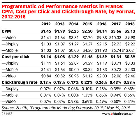 Programmatic Ad Performance Metrics in France: CPM, Cost per Click and Clickthrough Rate, by Format, 2012-2018